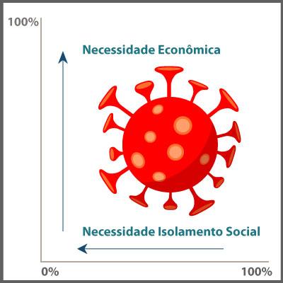 NECESSIDADE ECONÔMICA X NECESSIDADE DE ISOLAMENTO